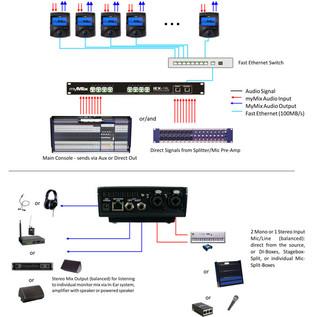 myMix Network Mixer4