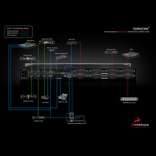 Antelope Audio Orion 32, AD/DA MADI 32 Channel Interface 5