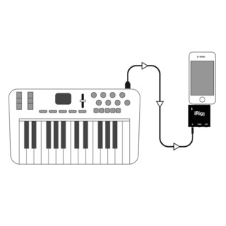 IK Multimedia iRig MIDI for iPhone MIDI Interface