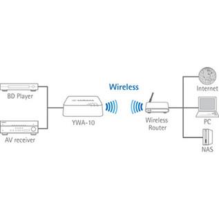 Yamaha YWA-10 Wireless Network Adapter diagram
