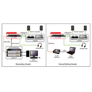 Tascam DA-3000 Portable Monitoring