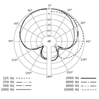 Sennheiser E614 Overhead Condenser Microphone